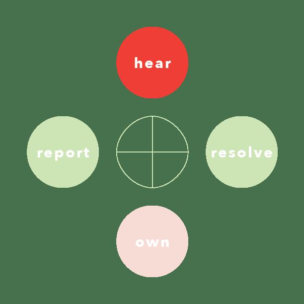unplay healing circle