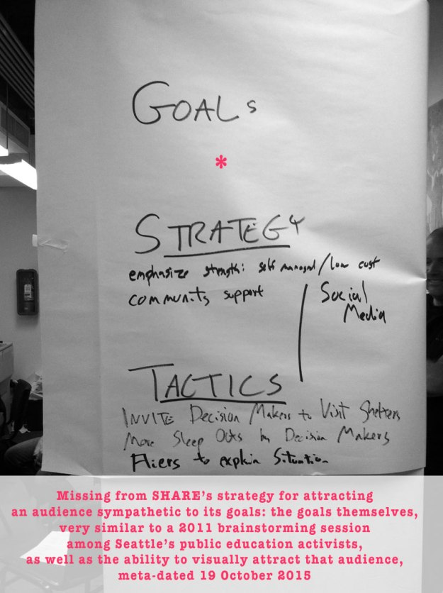 share strategy