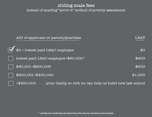lsat sliding scale fees